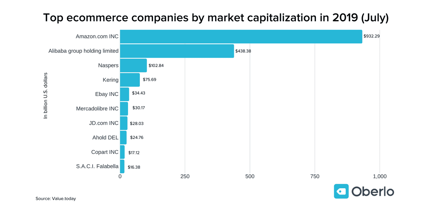 E-Commerce Sales in $ Millions, 2019